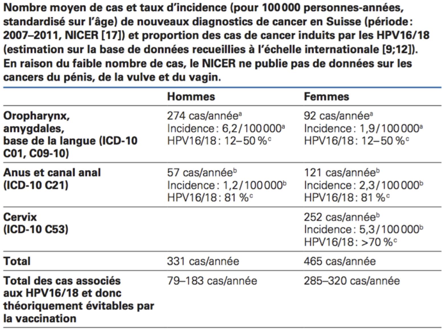 Papilloma virus e vaccini