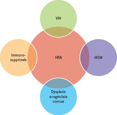 Papillomavirus maladie virale, Traducere