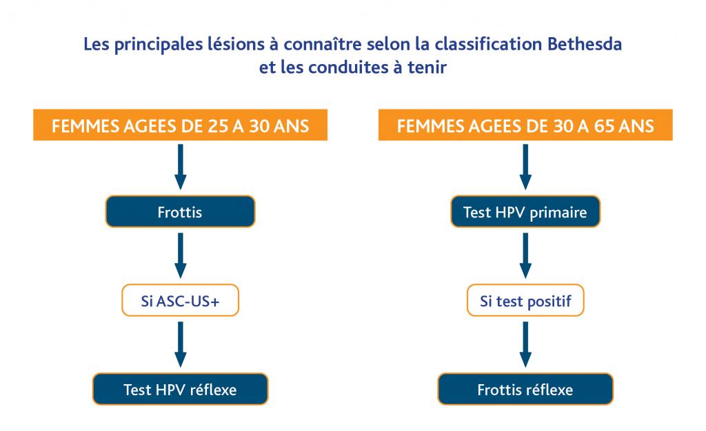 papillomavirus positif frottis human papillomavirus vaccine for older adults