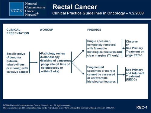 Colorectal cancer treatment guidelines - Cancer colon guidelines