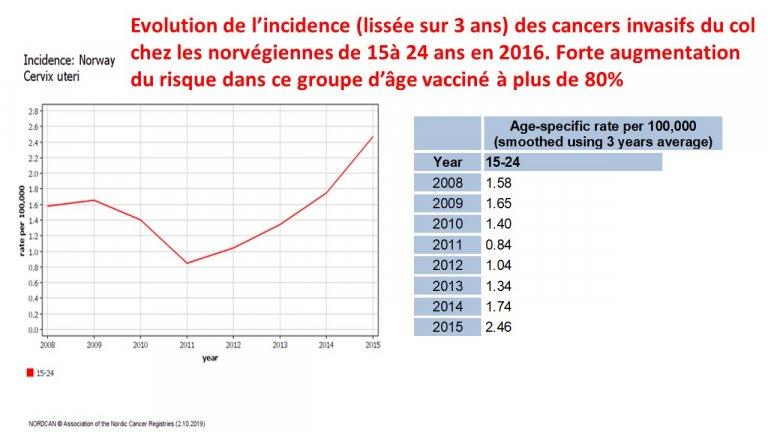 vaccin papillomavirus avis 2020