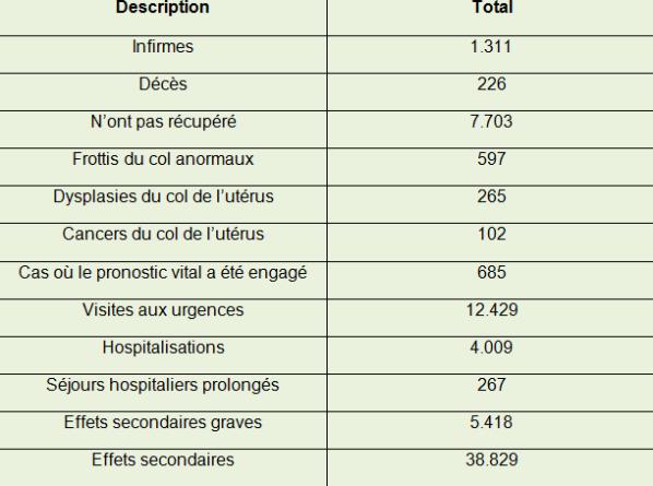 vaccin papillomavirus effets indesirables