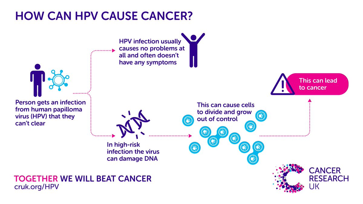 Can hpv cause benign tumors. Benign cancer in hindi