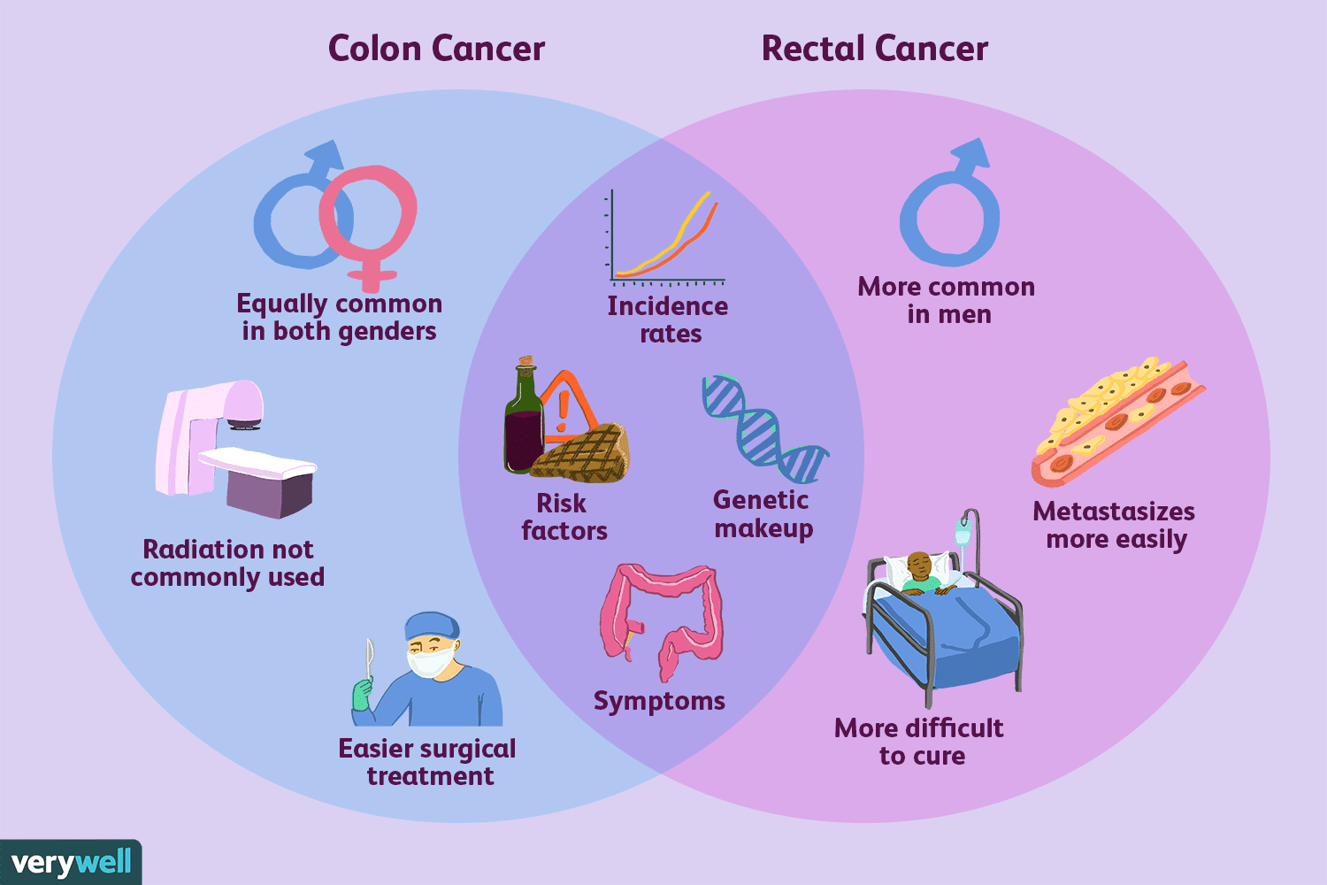 cancer colon treatment