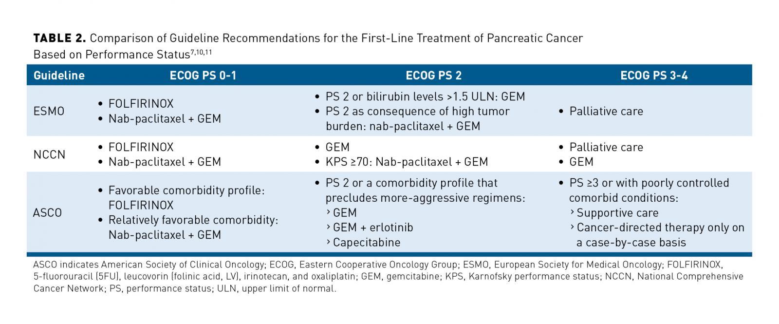 Protocol Cancerul Pancreatic   Centru Oncologie Severin