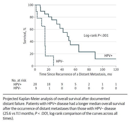 hpv oropharyngeal cancer survival