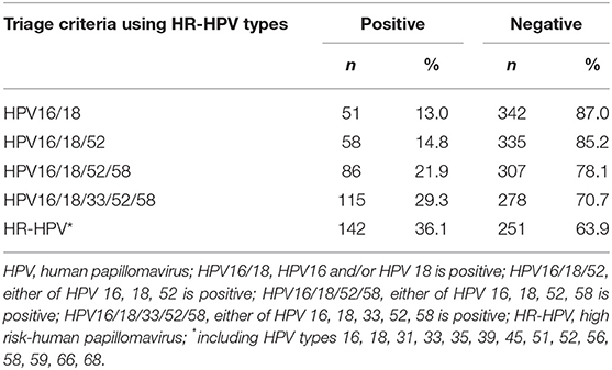 hpv high risk who