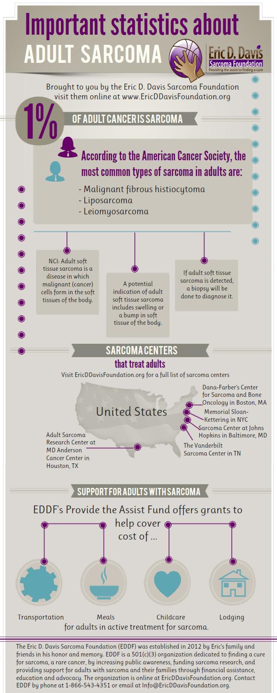 sarcoma cancer beat)