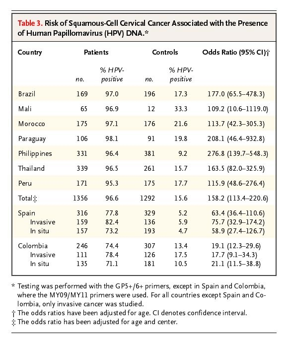 hpv high risk amplified probe positive)
