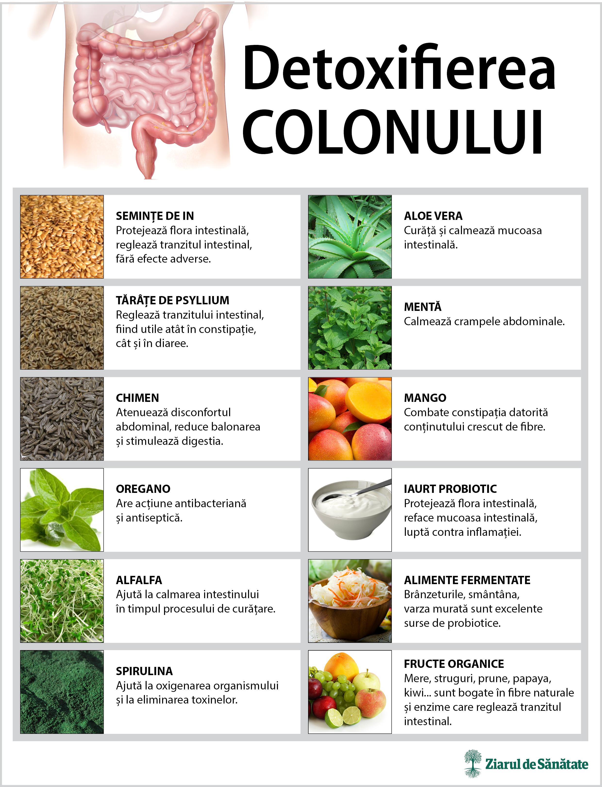 mod natural de detoxifiere a colonului)
