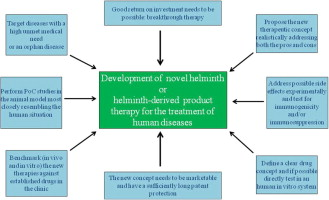 helminth treatment)