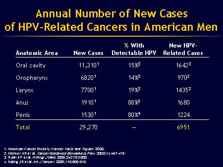 hpv causes penile cancer)