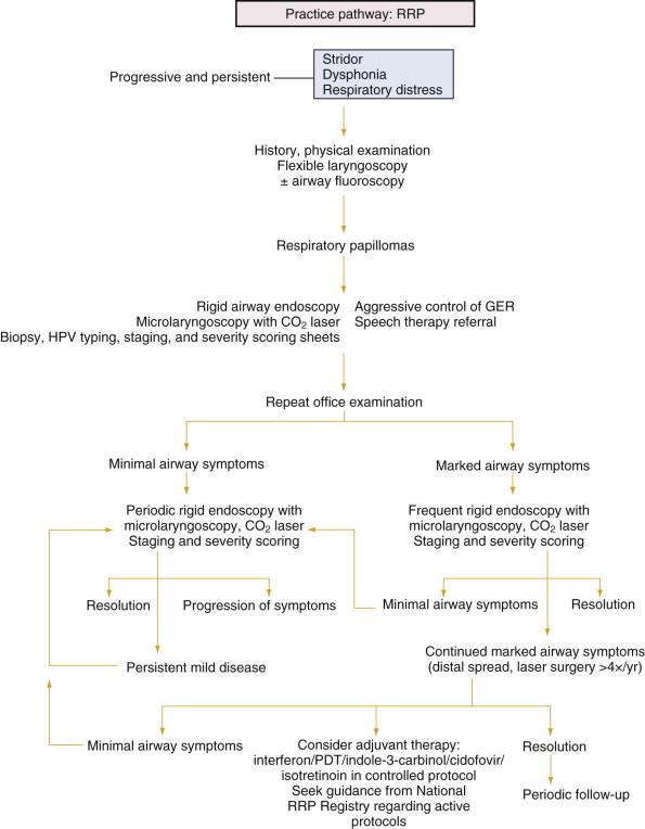 history of juvenile laryngeal papillomatosis)