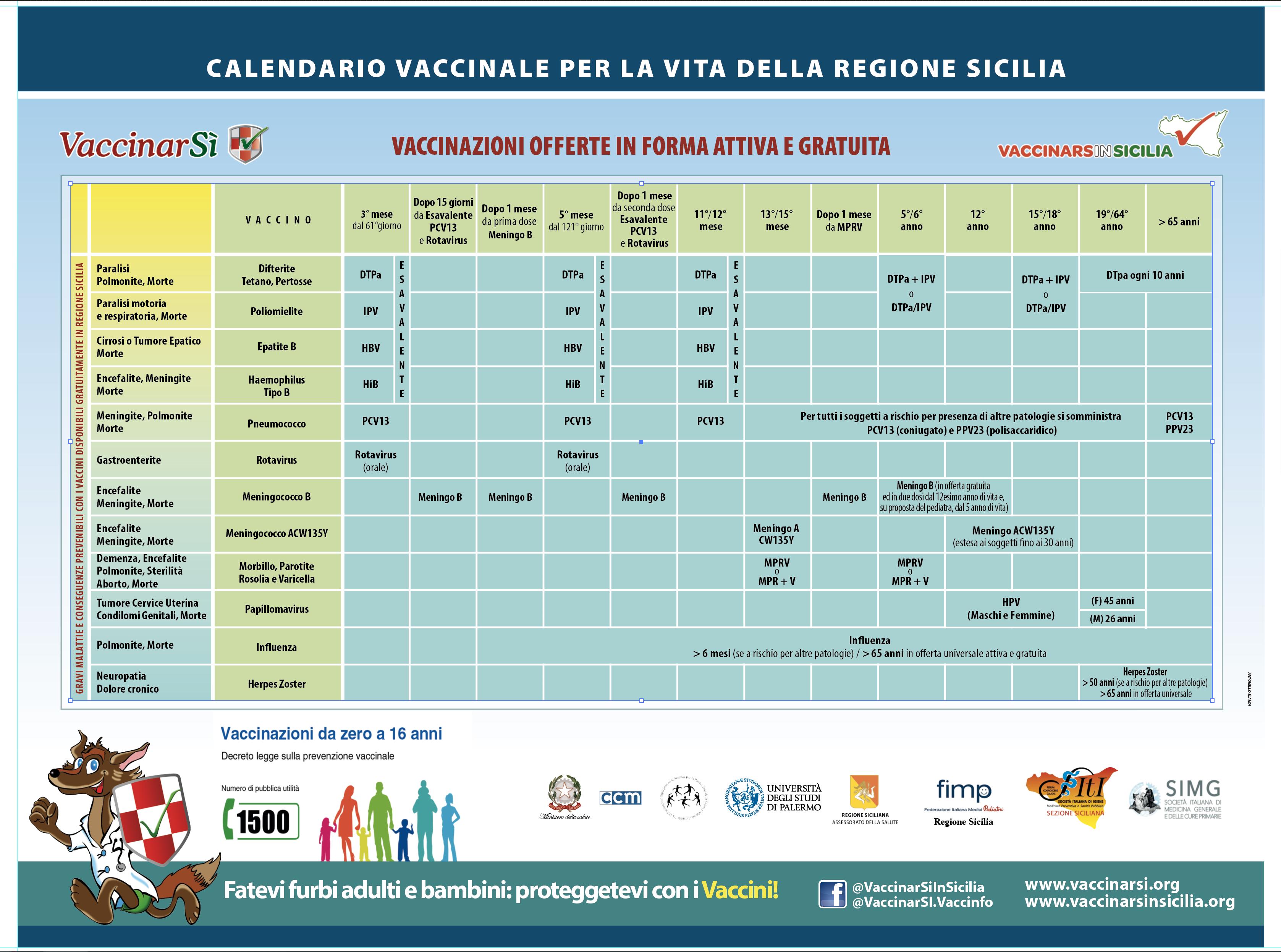 vaccino papilloma virus palermo)