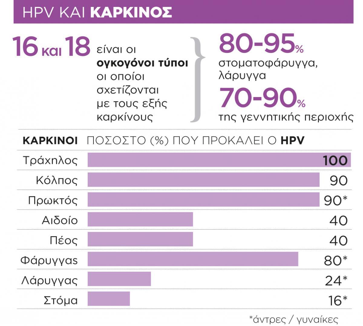 Hpv and urinary problems. Marcu Radu Dragos - Google Scholar-sitater