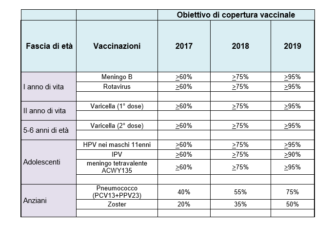 Quando vaccinarsi contro papilloma virus - Hpv uomo e gravidanza