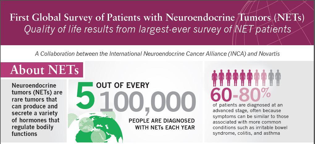 Memorial PET / CT - departamente, Neuroendocrine cancer nz