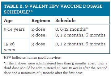 human papillomavirus 9 valent vaccine