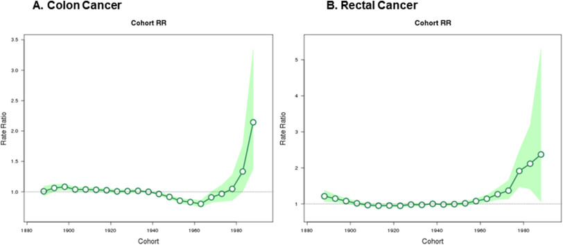 colorectal cancer on the rise)