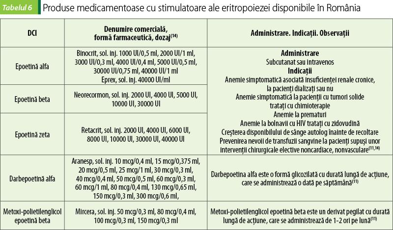 Sarcina și bolile hematologice (de sânge) – aspecte importante – info-tecuci.ro
