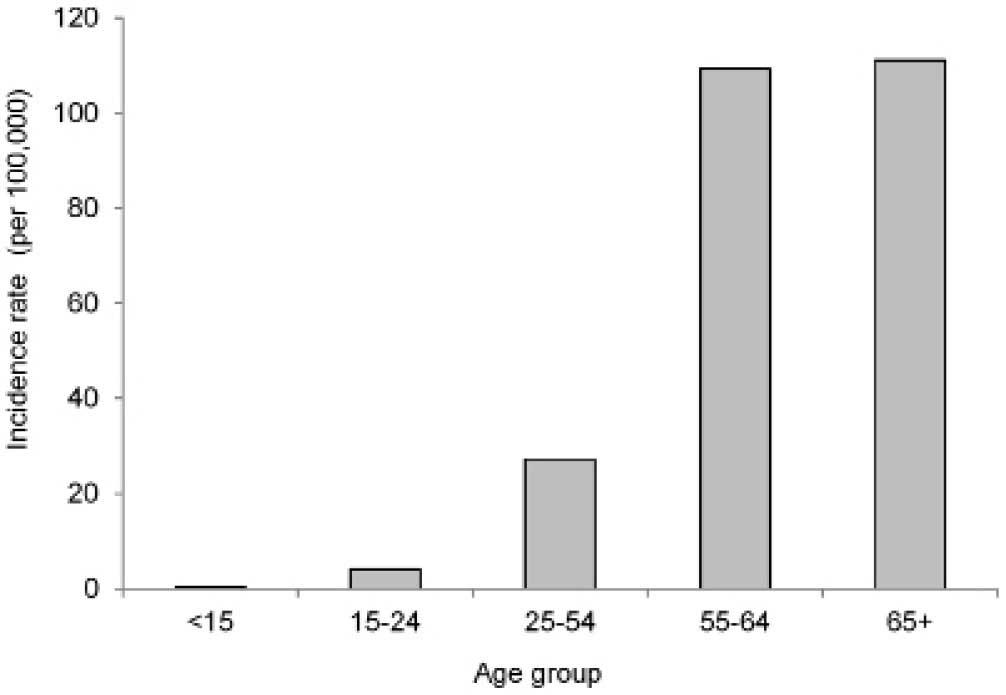 ovarian cancer under 25