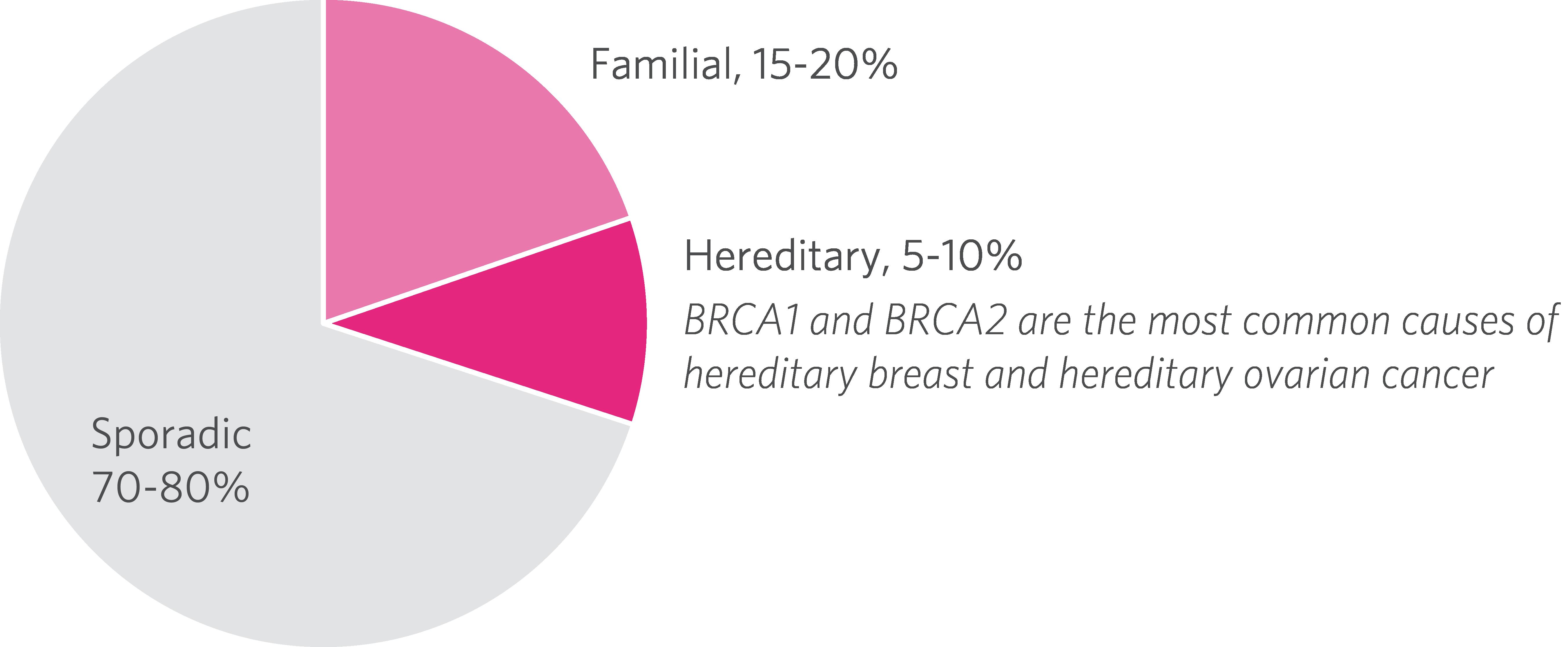 cancer mamar genetic