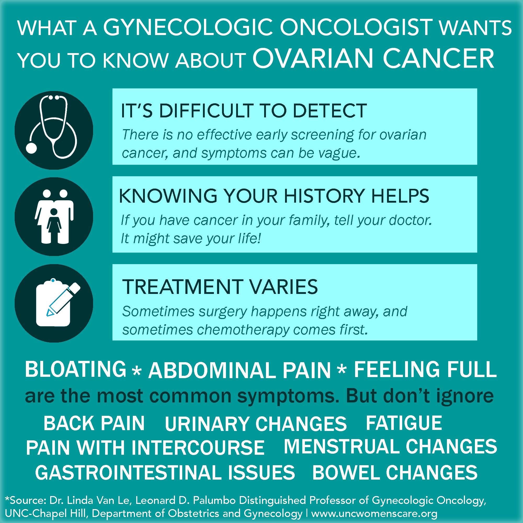 cancer ovarian recidiva)