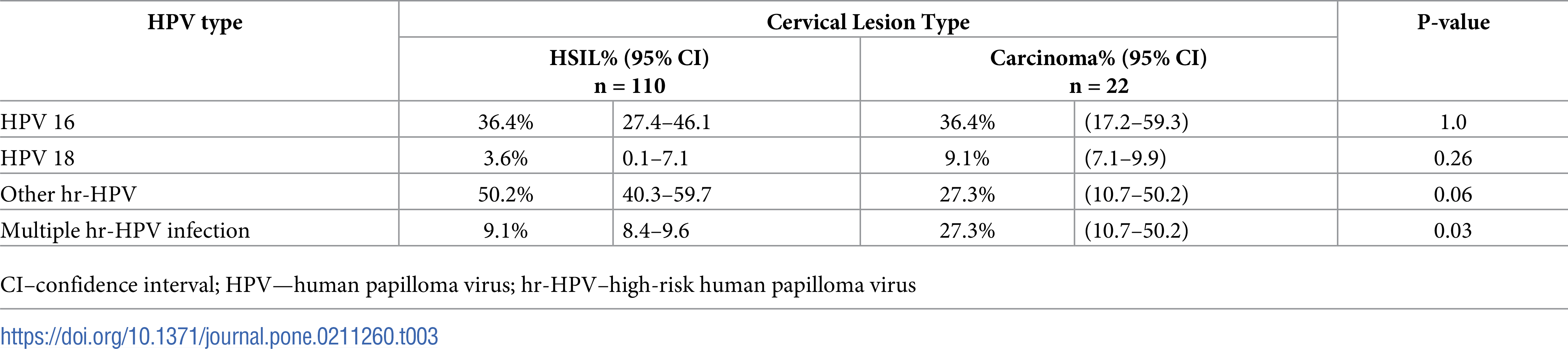 hpv high risk other than 16 18