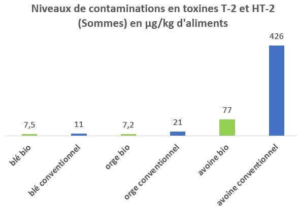 toxines t 2 et ht 2)