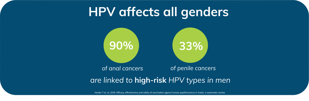 hpv cancer males