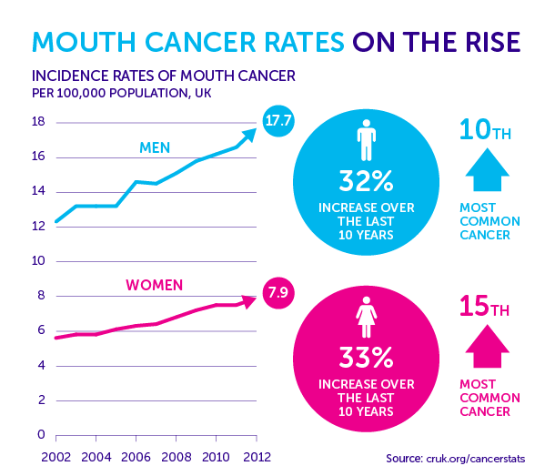hpv head and neck cancer incidence uk)