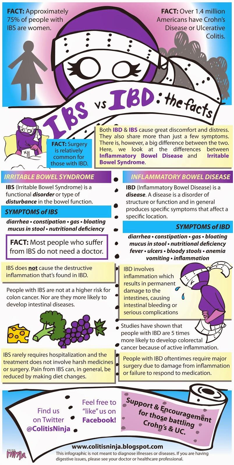 pancreatic cancer vs ibs)