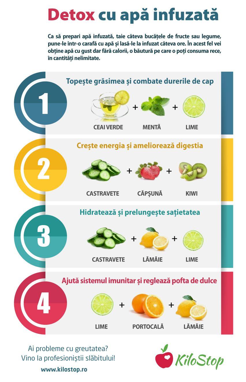 plan de dietă de detoxifiere colonică